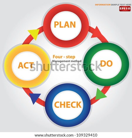 (Plan Do Check Act) diagram ,Vector - stock vector