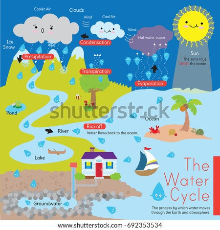 Evaporation stock images royalty free images vectors shutterstock a diagram that explains the water cycle also known as the hydrological cycle it ccuart Gallery
