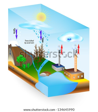 Acid rain is caused by emissions of sulfur dioxide and nitrogen oxide, which react with the water molecules in the atmosphere to produce acids. Low pH. Trees killed by acid rain. Kyoto Protocol - stock vector