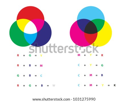 Additive And Subtractive Color Mixing