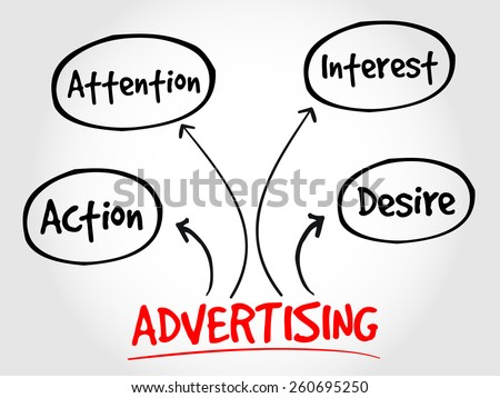 Advertising business mind map concept - stock vector