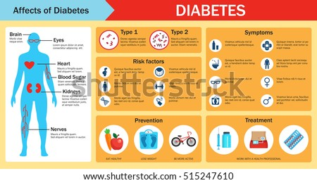 Factors affecting diabetes management