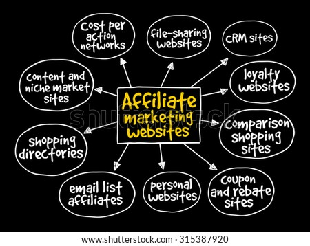 Affiliate marketing websites mind map concept - stock vector