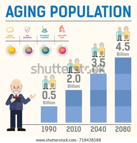 Ageing population to make productivity crisis worse