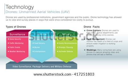 An image of a drone unmanned aerial vehicles information slide.