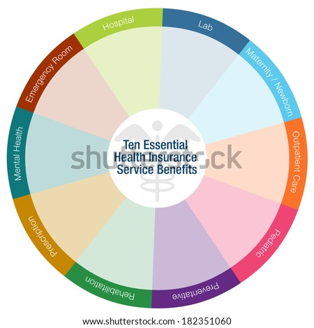 An image of a health insurance benefits chart. - stock vector