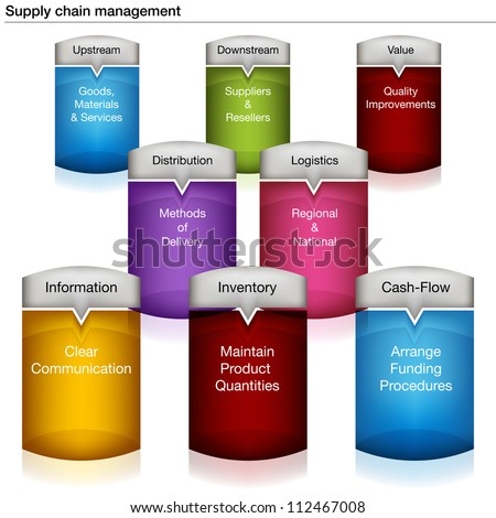 An image of a supply chain management chart. - stock vector