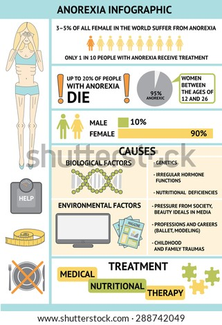 """causes and prevention of eating disorders anorexia nervosa and bulimia It's hard to identify the causes of anorexia  articles on anorexia nervosa - can you prevent anorexia  """"prevention of eating disorders."""