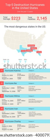 Atlantic hurricane season in United States. Infographicof top-5 hurricanes in United States. Hurricane Katrina, Ike, Ivan, Wilma and Charley. Damage from tornadoes. Vector illustration.