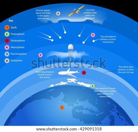 Atmosphere,layers of gases surround Earth vector nature background