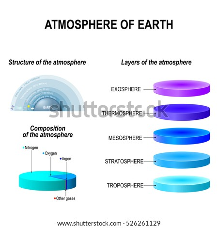 composition and structure of the atmosphere Atmosphere that creates an extreme greenhouse effect earth and venus have  had divergent evolutionary histories despite similar sizes and compositions.