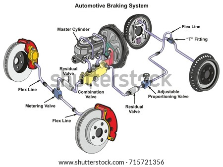 Automotive Braking System Infographic Diagram Showing Stock Vector