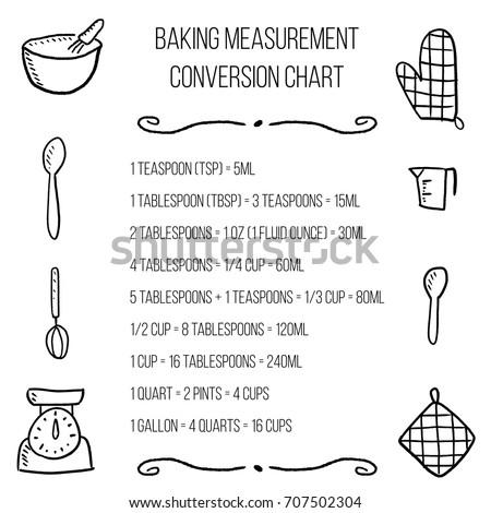 Kitchen Unit Conversion Chart Baking Measurement Vector – Unit Conversion Chart