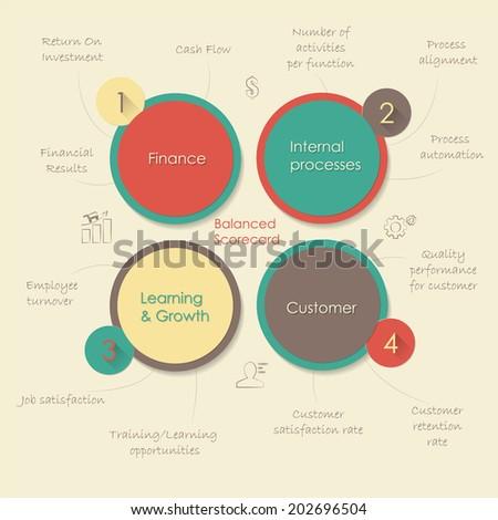 Balanced scorecard. Conceptual flat diagram - stock vector
