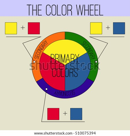 Basic Color Theory The Wheel Primary And Secondary Colors Vector Illustration