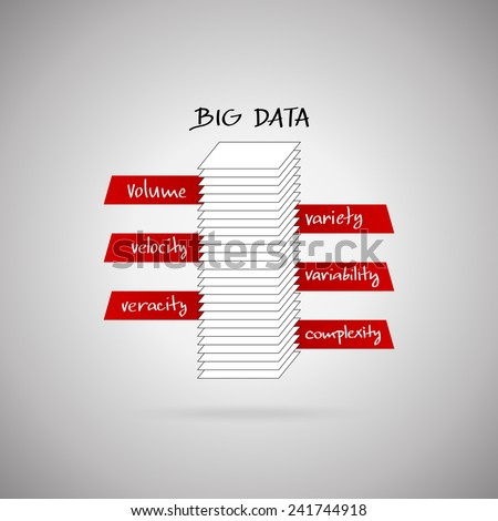 Big data (bigdata) concept. Unstructured data and typical big data issues (volume, velocity, variety, variability, veracity, complexity). - stock vector