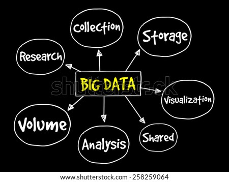 Big data mind map, business concept - stock vector