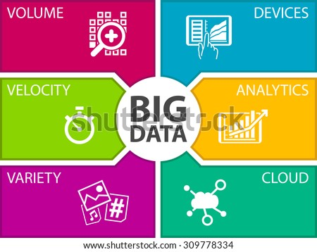 Big data vector illustration template. Icons for volume, velocity, variety, connected devices, analytics and cloud computing.  - stock vector