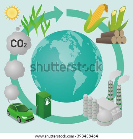 Biofuel: Biomass ethanol  life cycle and the earth, diagram illustration