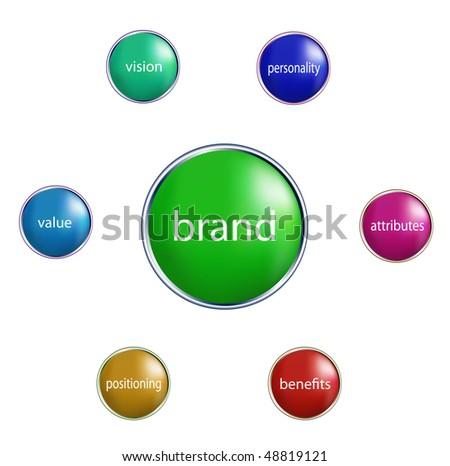 Brand value business strategy management marketing concept diagram illustration - stock vector
