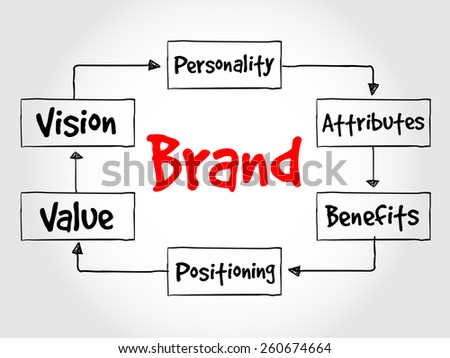 Brand value process, business concept - stock vector