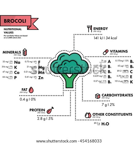 Brocoli - nutritional information. Healthy diet. Simple flat infographics with data on the quantities of vitamins, minerals, energy and more.