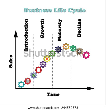 Business life cycle,product life cycle chart ,gear on curve of business life cycle,life cycle concept    - stock vector