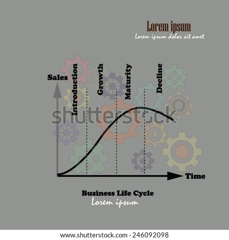 the product life cycle concept redundancy The product life cycle is a way to map the common stages a product undergoes throughout its lifespan the product life cycle is typically divided into 4 different stages , each having specific strategic decisions affecting profits and revenues.