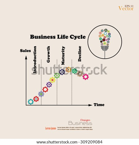 business life cycle Consider the business life cycle much like people go through stages of life, so  do businesses regardless of size, industry, or location,.