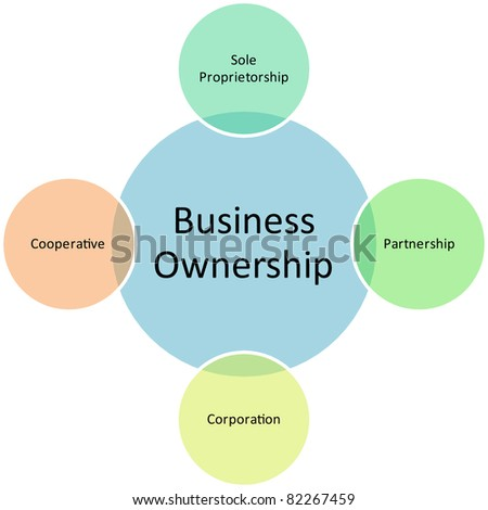identify the pros and cons of the partnership as a form of ownership Learn how comparing an llc to a sole proprietorship and a partnership affects you in the will be credited to the original form of ease of ownership.