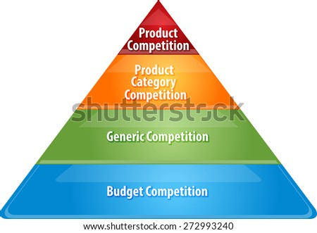 business strategy concept infographic diagram illustration of competition levels pyramid vector - stock vector