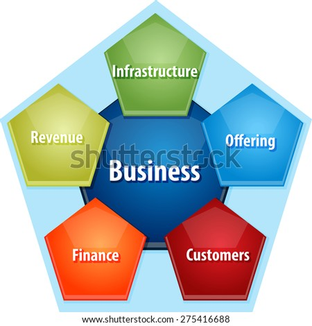 an analysis of the many components to a successful organization The situational analysis b the probability of success c analysis component of the strategic that produce parts or components of the organization's.