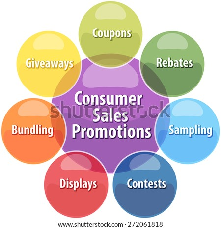 business strategy concept infographic diagram illustration of consumer sales promotions activities vector - stock vector