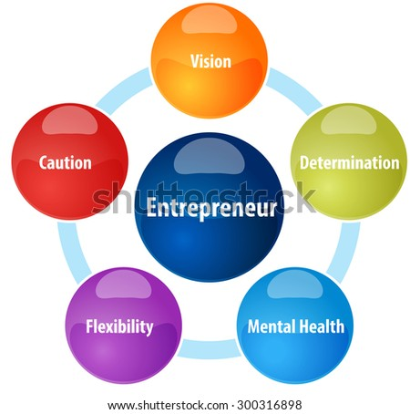 Business strategy concept infographic diagram illustration of Entrepreneur qualities