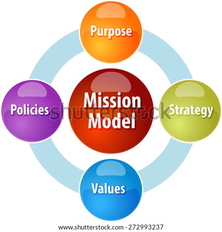 business strategy concept infographic diagram illustration of mission model leadership vector