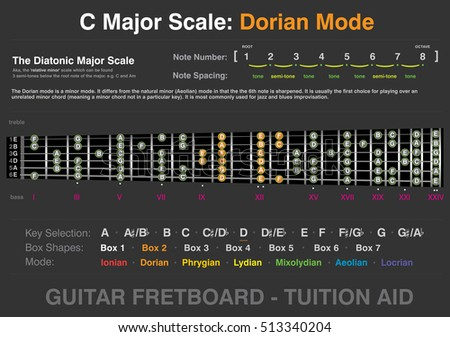 C Major - Dorian Mode - Guitar Fretboard Tuition Aid, info-graphic, two octave, six string, vector graphic