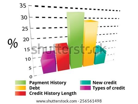 Calculate credit score bar chart  - stock vector