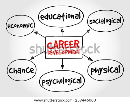 Career development mind map business concept - stock vector
