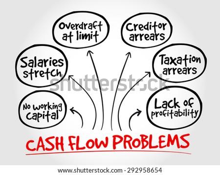 Cash flow problems, strategy mind map, business concept - stock vector