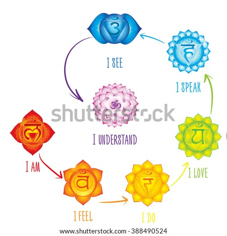 Chakras meaning poster. Concept   used in Hinduism, Buddhism and Ayurveda. For design, associated with yoga and India. Vector Sahasrara, Ajna, Vissudha, Anahata, Manipura, Svadhisthana, Muladhara