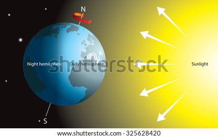Day And Night On Earth Diagram Observing Alert Space Station