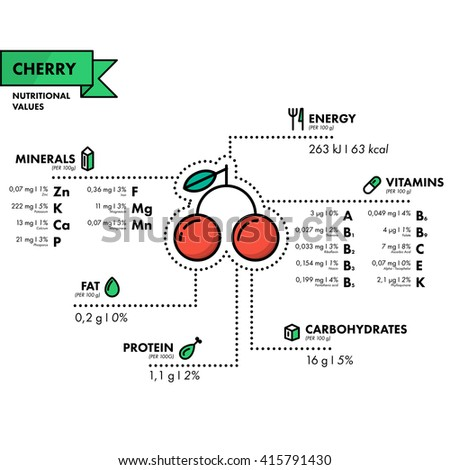 Cherry - nutritional information. Healthy diet. Simple flat infographics with data on the quantities of vitamins, minerals, energy and more.