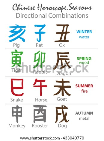 Chinese horoscope letters.Hand drawing vector.BAZI seasons.Directional Combinations.Zodiac icon. Pig,Rat,Ox,Tiger,Rabbit,Dragon,Snake,Horse,Goat,Monkey,Rooster,Dog.Feng Shui symbol.East Mysticism sign