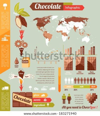 Chocolate infographic - stock vector