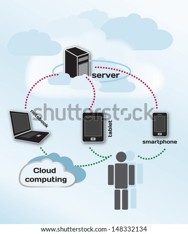 Cloud computing concept, infographic
