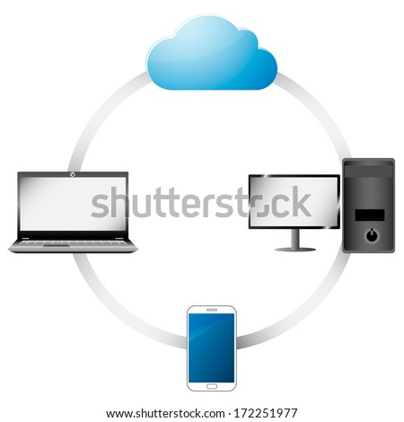 cloud computing, devices connected