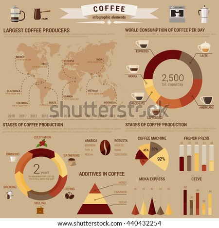 Coffee infographic or visual diagram layout or template with bar and circle, pie and conus charts and world map about brewing and additives, consumption and stages of production.