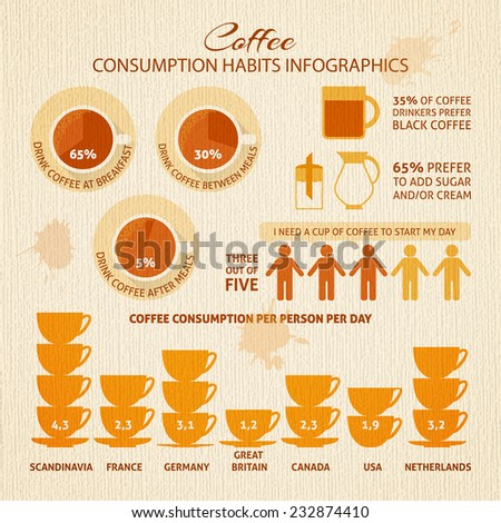 Coffee infographic with sample data - information, charts, icons. - stock vector