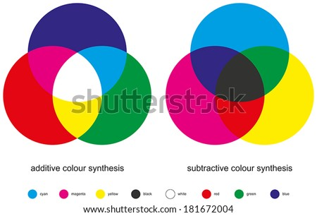 Color Mixing - Color Synthesis - Additive and Subtractive, types of color mixing with three primary colors, three secondary colors, and one tertiary color made from all three primary colors.