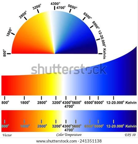 Color Temperature - Color Rendering  - stock vector